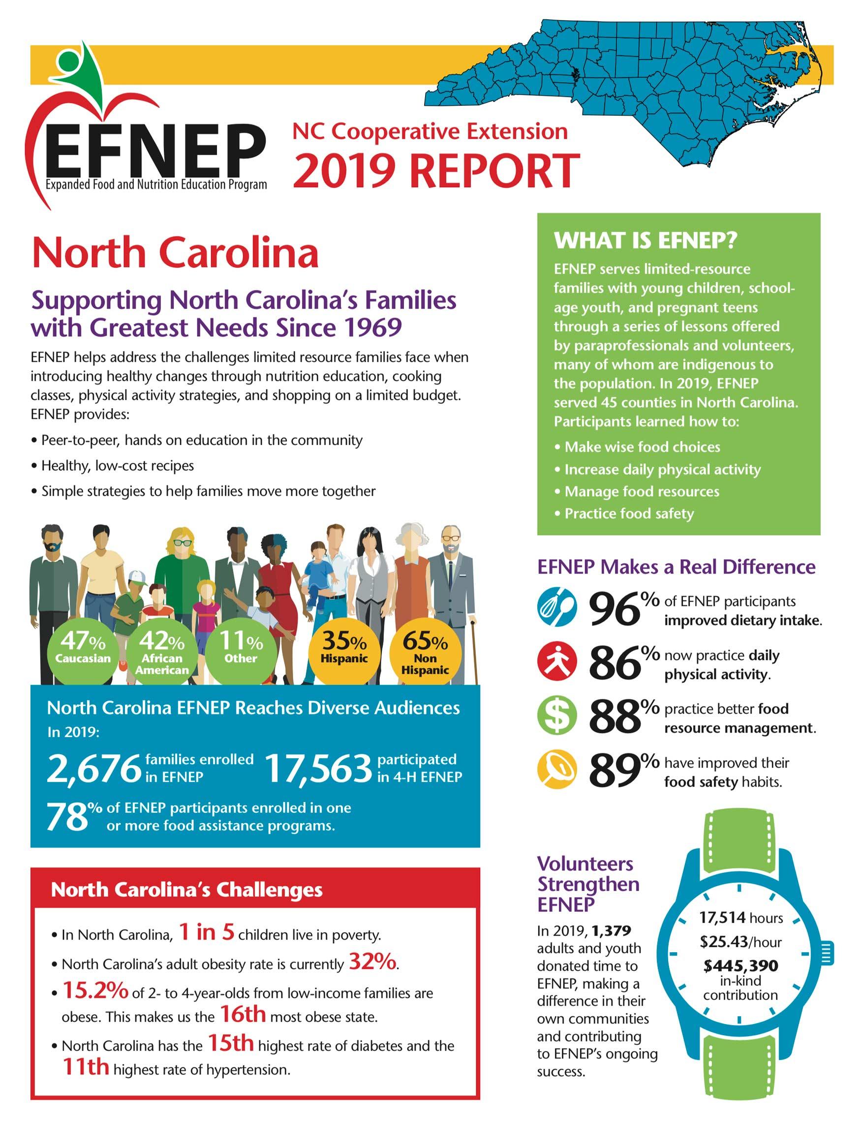 EFNEP 2019 Report
